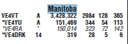 Manitoba Section Results